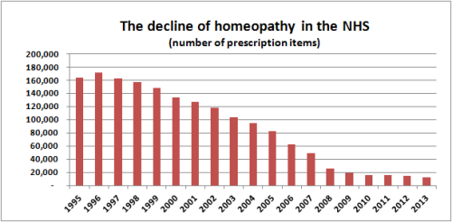 The_decline_of_homeopathy_in_the_NHS_number_of_prescription_items