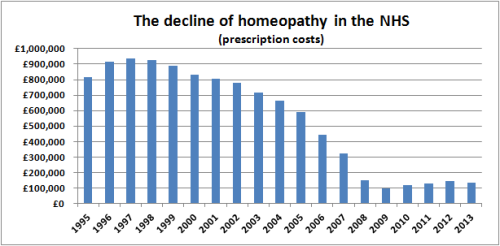 The_decline_of_homeopathy_on_the_NHS_prescription_costs