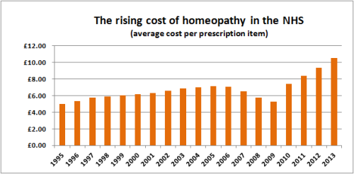 The_rising_cost_of_homeopathy_in_the_NHS